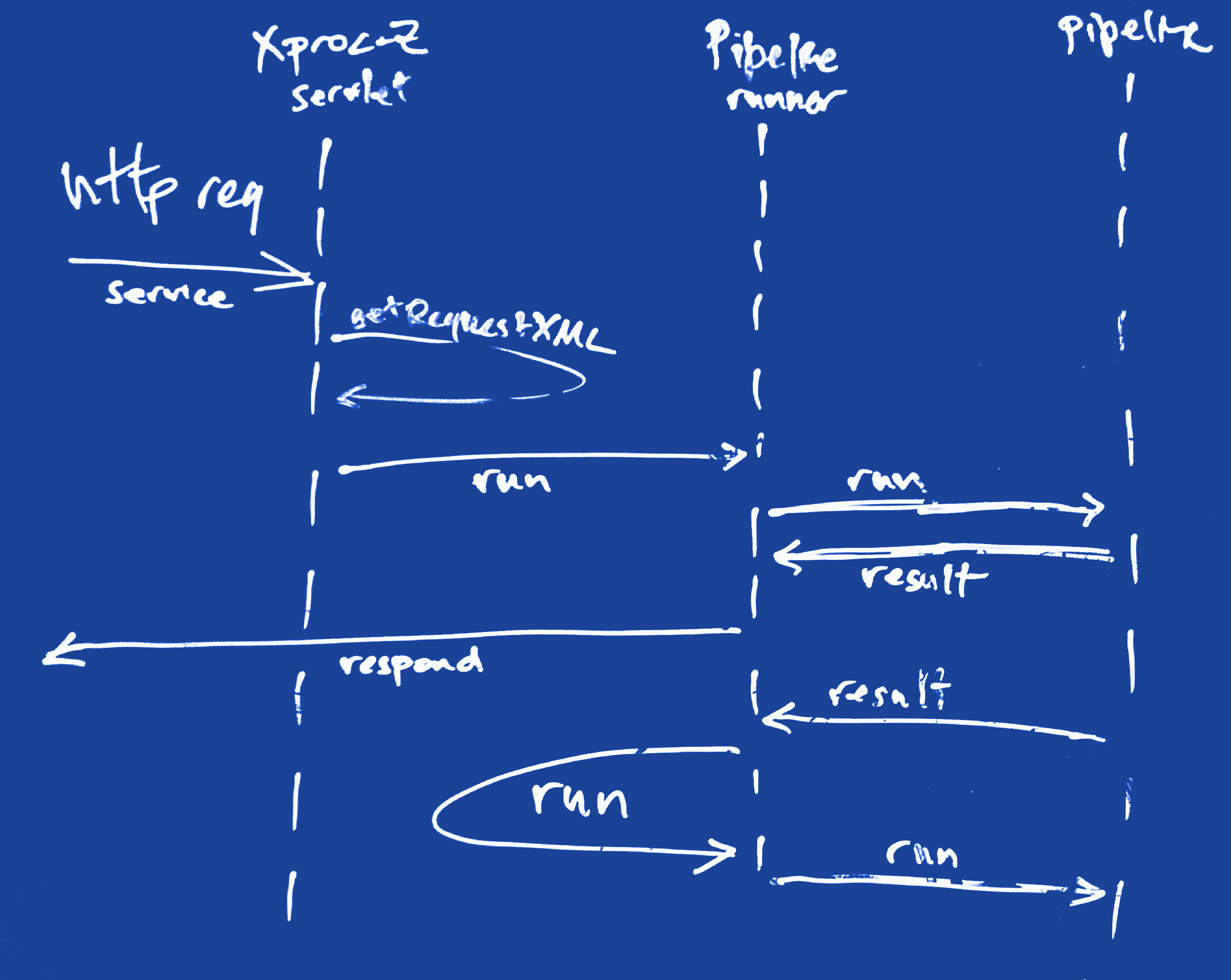 UML Sequence Diagram of XProc-Z Trampoline