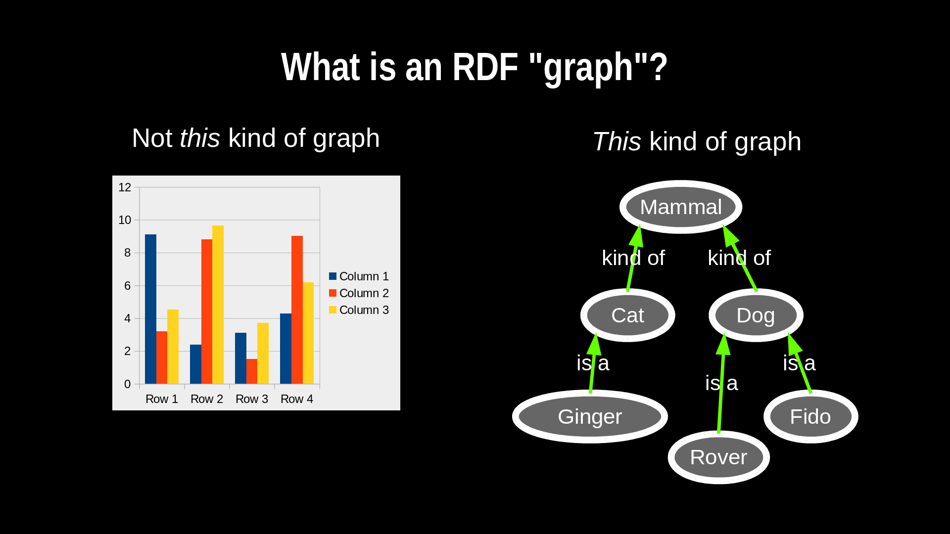 What is an RDF graph?